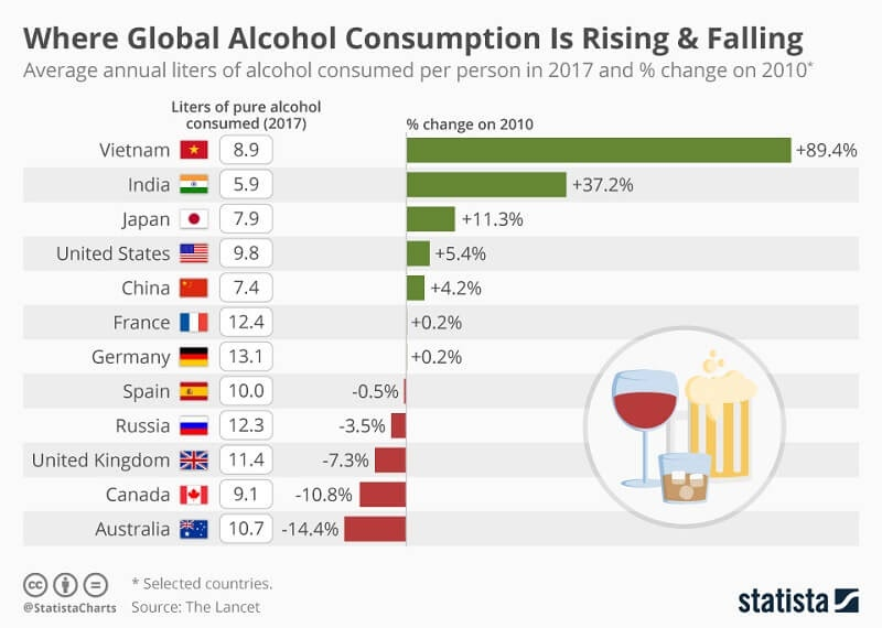 The consumption trend of alcoholic beverages regards countries (2010-2017)