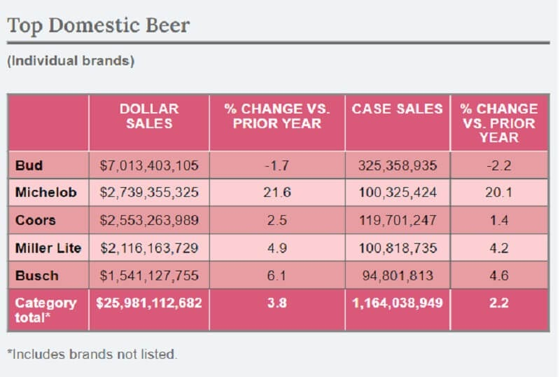 Some competitive beer brands with exceptional sales cases