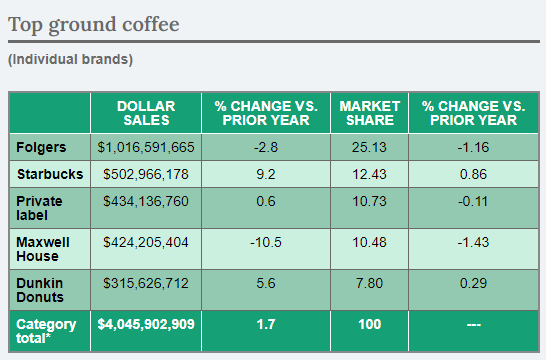 Market share and sales case of ground coffee