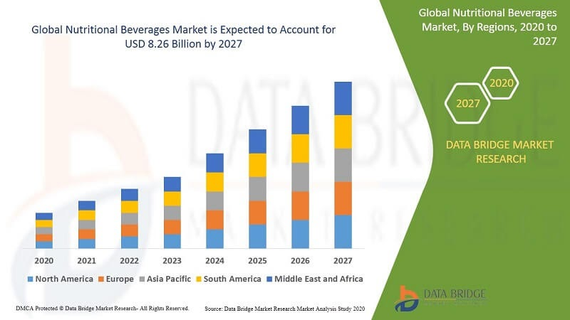 Potential growth of nutritional beverages estimated according to regions from 2020 to 2027