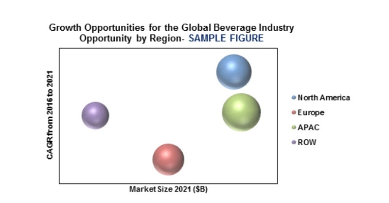 The market size of the general beverage industry according to the region (2021)
