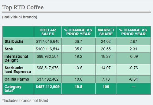 Market share and sales case of RTD Coffee