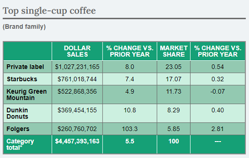 Market share and sales case of single cup coffee