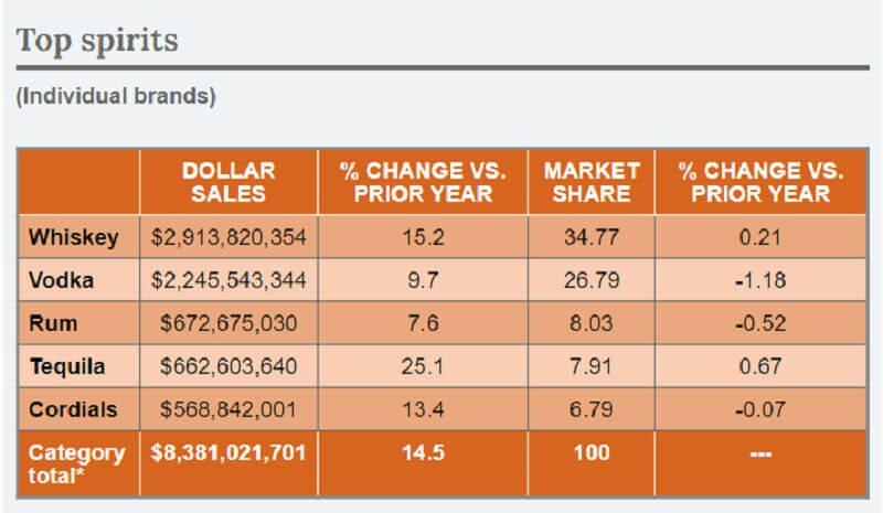 Top spirit brands in terms of sales revenue and market share