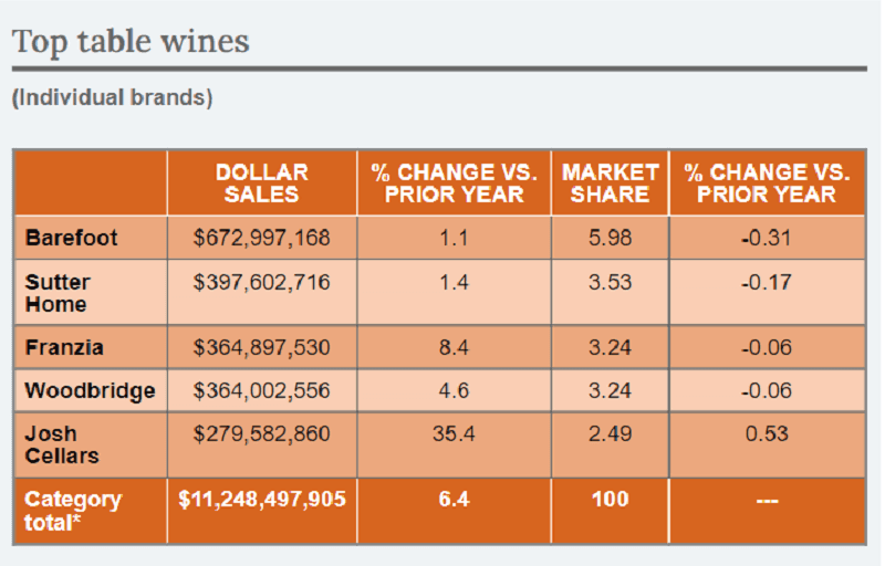 Top wine brands in terms of sales revenue and market share